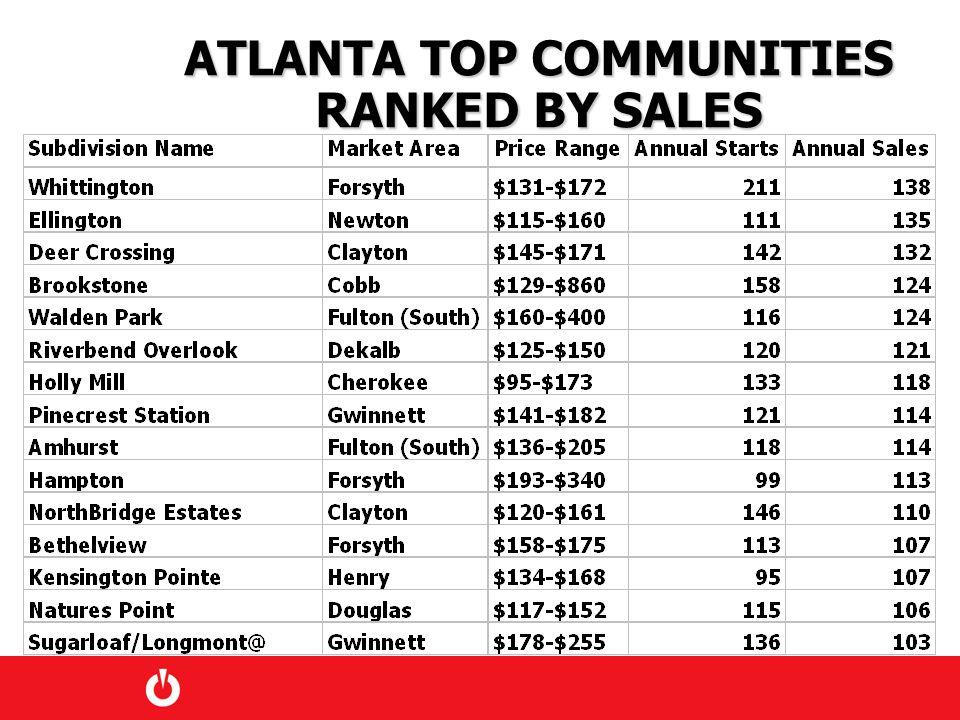 ATLANTA TOP COMMUNITIES RANKED BY SALES