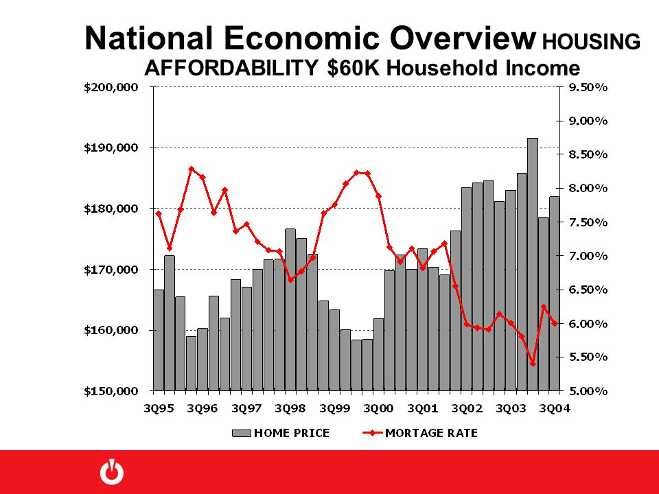 National Economic Overview HOUSING AFFORDABILITY $60K Household Income