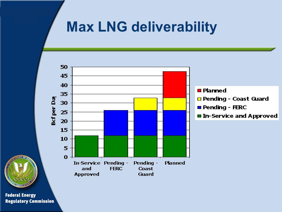 Max LNG deliverability