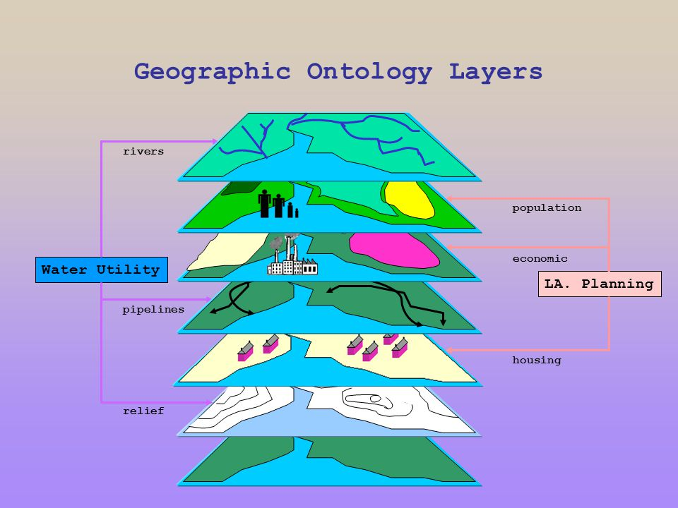 Geographic Ontology Layers Water Utility relief pipelines rivers LA.
