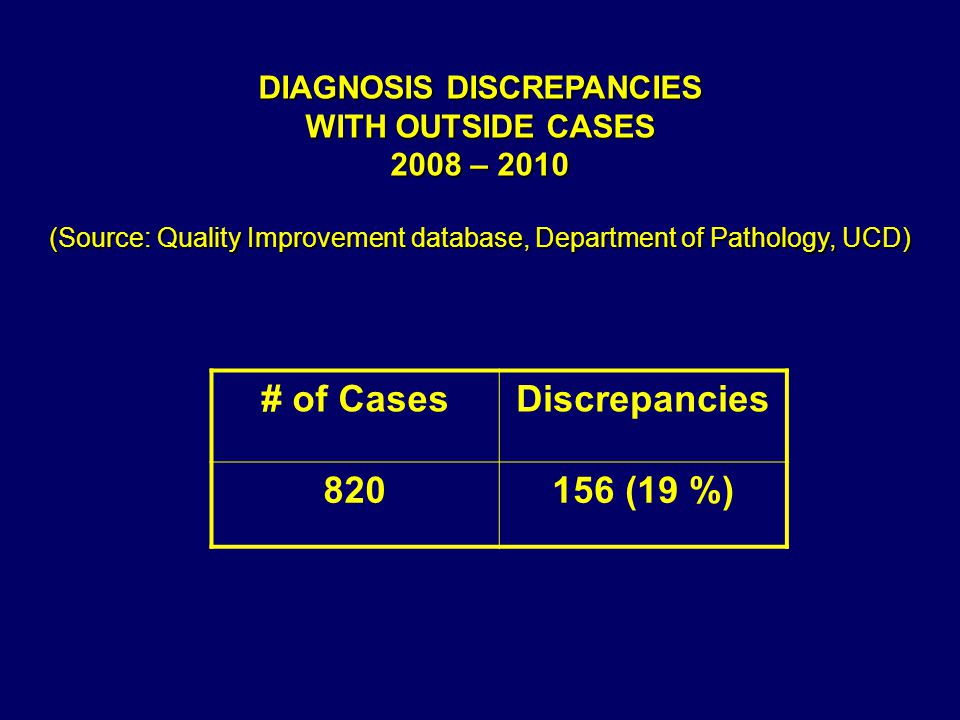 # of CasesDiscrepancies 820156 (19 %) DIAGNOSIS DISCREPANCIES WITH OUTSIDE CASES 2008 – 2010 (Source: Quality Improvement database, Department of Pathology, UCD)