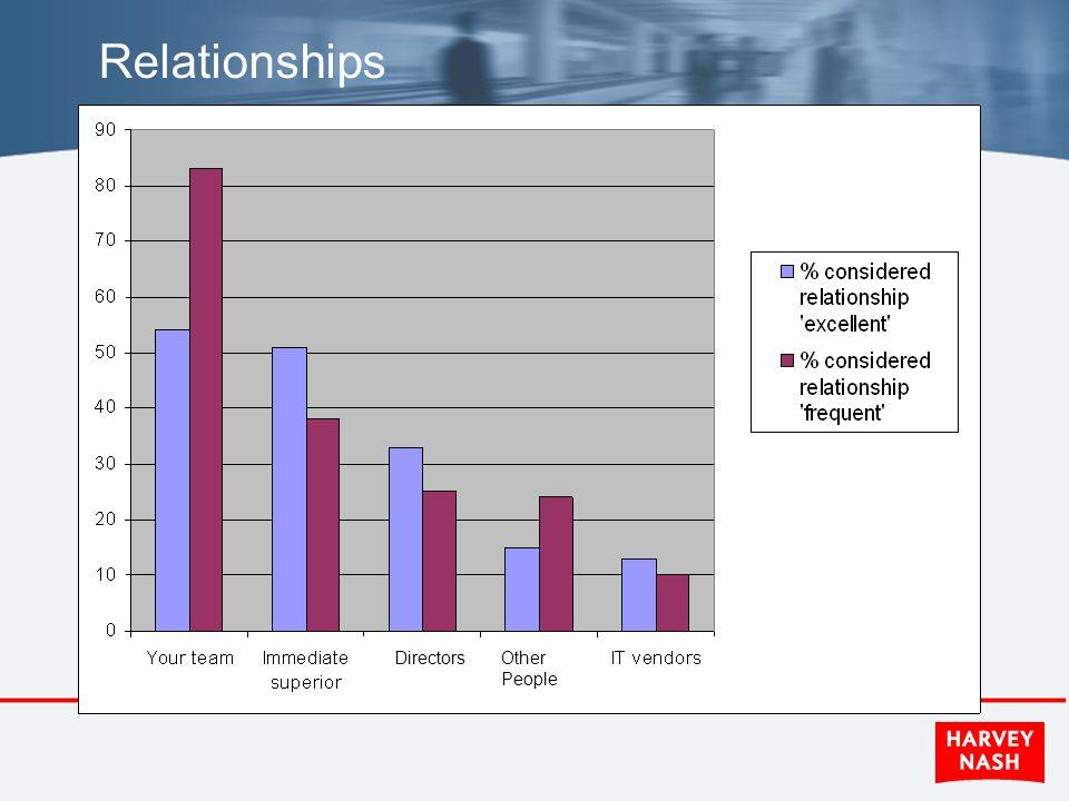 Relationships DirectorsOther People