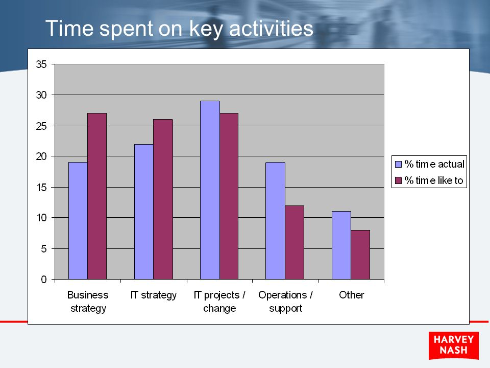 Time spent on key activities