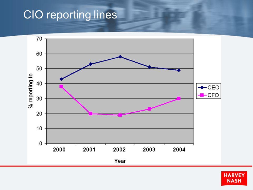 CIO reporting lines 2000 2001 2002 2003 2004