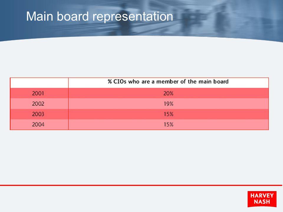 Main board representation