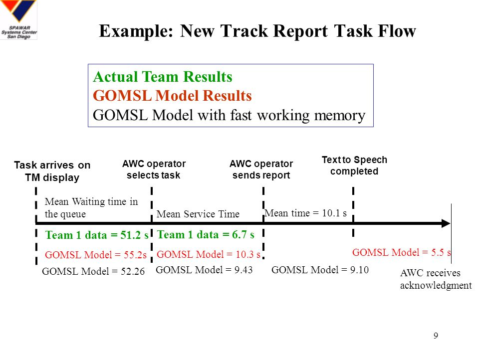 10 AWC Operator IQC1 Operator AIC Operator Tasks performed - Output Flow Tasks performed - Output flow Network Queueing Model of Team 1 Task Flow.