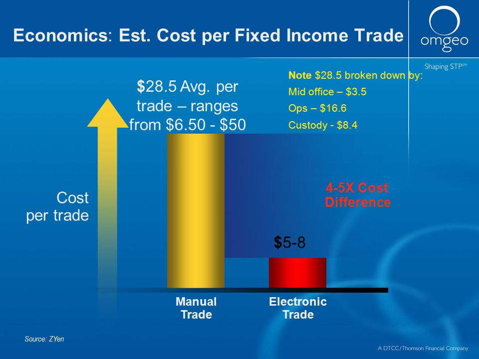 Economics: Est. Cost per Fixed Income Trade Source: ZYen 4-5X Cost Difference Manual Trade $28.5 Avg. per trade – ranges from $6.50 - $50 Electronic T