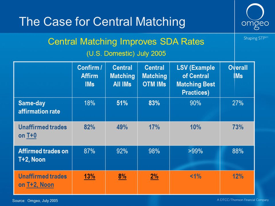 Confirm / Affirm IMs Central Matching All IMs Central Matching OTM IMs LSV (Example of Central Matching Best Practices) Overall IMs Same-day affirmati