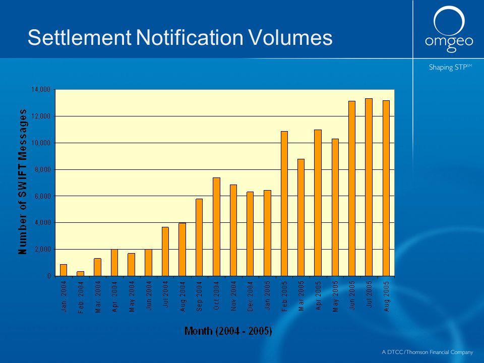 Settlement Notification Volumes