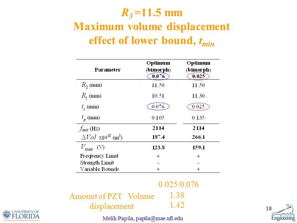 Melih Papila, papila@mae.ufl.edu 18 R 3 =11.5 mm Maximum volume displacement effect of lower bound, t min 1.38 1.42 0.025/0.076 Amount of PZT Volume displacement