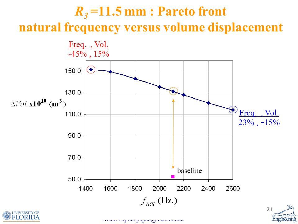 Melih Papila, papila@mae.ufl.edu 21 R 3 =11.5 mm : Pareto front natural frequency versus volume displacement baseline Freq., Vol.