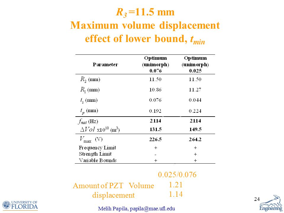 Melih Papila, papila@mae.ufl.edu 24 R 3 =11.5 mm Maximum volume displacement effect of lower bound, t min 1.21 1.14 0.025/0.076 Amount of PZT Volume displacement