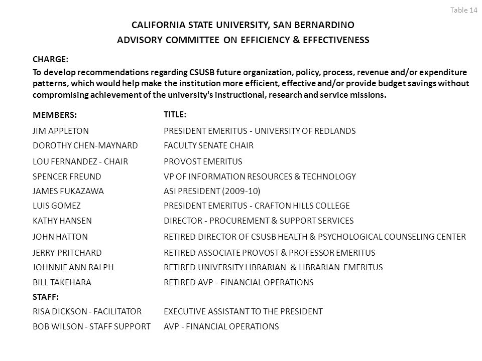 Table 14 CALIFORNIA STATE UNIVERSITY, SAN BERNARDINO ADVISORY COMMITTEE ON EFFICIENCY & EFFECTIVENESS CHARGE: To develop recommendations regarding CSUSB future organization, policy, process, revenue and/or expenditure patterns, which would help make the institution more efficient, effective and/or provide budget savings without compromising achievement of the university s instructional, research and service missions.