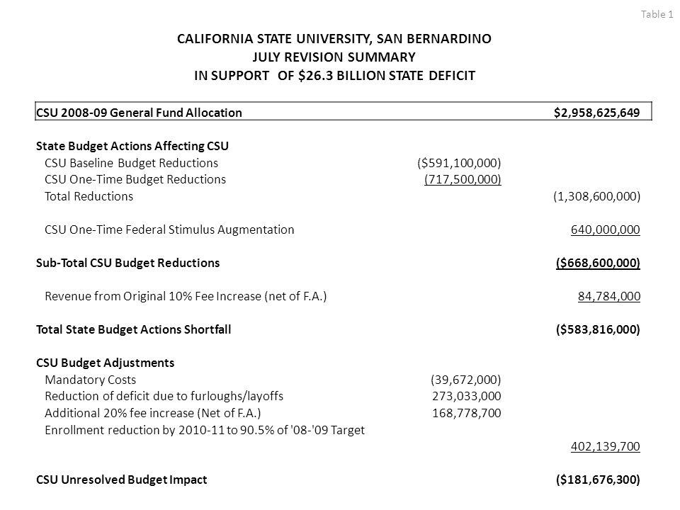 Table 1 CALIFORNIA STATE UNIVERSITY, SAN BERNARDINO JULY REVISION SUMMARY IN SUPPORT OF $26.3 BILLION STATE DEFICIT CSU 2008-09 General Fund Allocation $2,958,625,649 State Budget Actions Affecting CSU CSU Baseline Budget Reductions($591,100,000) CSU One-Time Budget Reductions(717,500,000) Total Reductions(1,308,600,000) CSU One-Time Federal Stimulus Augmentation640,000,000 Sub-Total CSU Budget Reductions($668,600,000) Revenue from Original 10% Fee Increase (net of F.A.)84,784,000 Total State Budget Actions Shortfall($583,816,000) CSU Budget Adjustments Mandatory Costs(39,672,000) Reduction of deficit due to furloughs/layoffs273,033,000 Additional 20% fee increase (Net of F.A.)168,778,700 Enrollment reduction by 2010-11 to 90.5% of 08- 09 Target 402,139,700 CSU Unresolved Budget Impact($181,676,300)