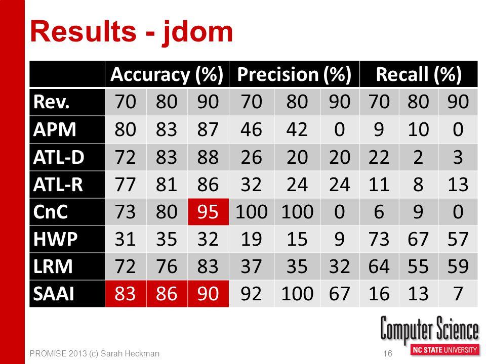 Results - jdom PROMISE 2013 (c) Sarah Heckman 16 Accuracy (%)Precision (%)Recall (%) Rev.708090708090708090 APM808387464209100 ATL-D7283882620 2223 ATL-R7781863224 11813 CnC738095100 0690 HWP31353219159736757 LRM727683373532645559 SAAI838690921006716137