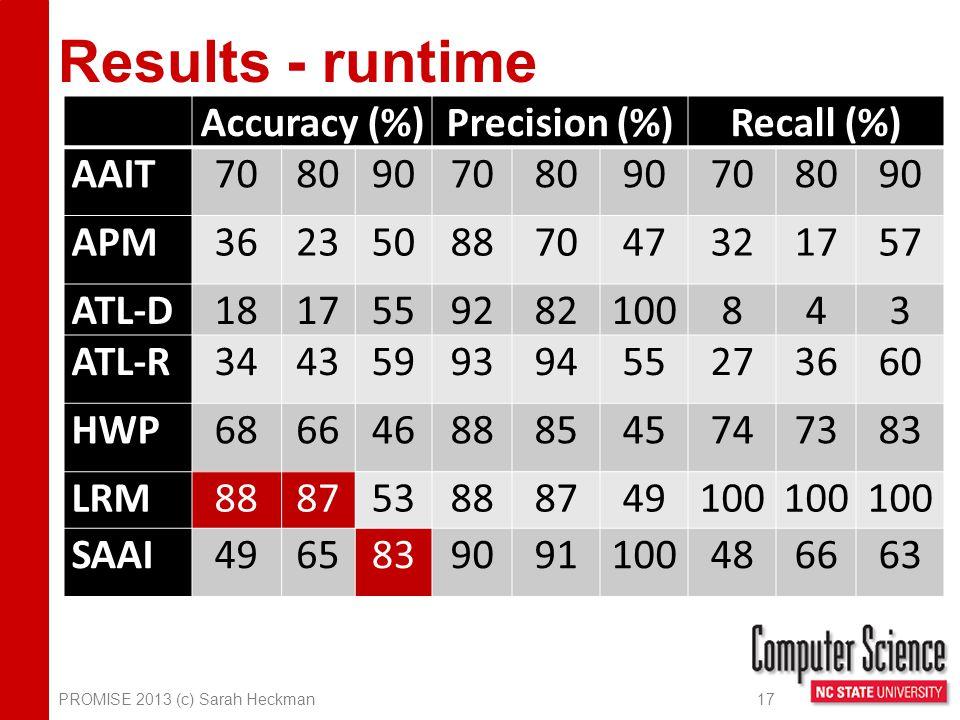 Results - runtime PROMISE 2013 (c) Sarah Heckman 17 Accuracy (%)Precision (%)Recall (%) AAIT708090708090708090 APM362350887047321757 ATL-D1817559282100843 ATL-R344359939455273660 HWP686646888545747383 LRM888753888749100 SAAI4965839091100486663