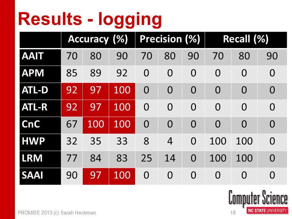 Results - logging Accuracy (%)Precision (%)Recall (%) AAIT708090708090708090 APM858992000000 ATL-D9297100000000 ATL-R9297100000000 CnC67100 000000 HWP323533840100 0 LRM77848325140100 0 SAAI9097100000000 PROMISE 2013 (c) Sarah Heckman 18