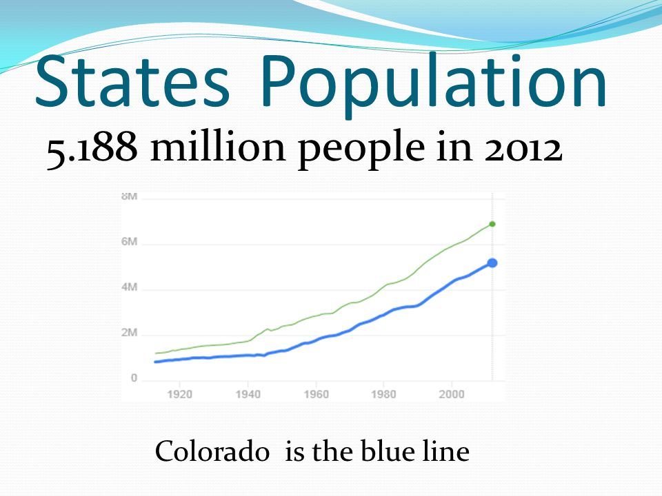 States Population 5.188 million people in 2012 Colorado is the blue line