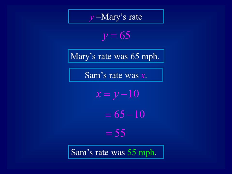 y =Mary's rate Mary's rate was 65 mph. Sam's rate was x. Sam's rate was 55 mph.