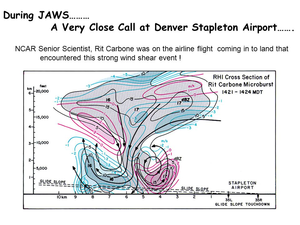 During JAWS……… A Very Close Call at Denver Stapleton Airport……. NCAR Senior Scientist, Rit Carbone was on the airline flight coming in to land that en