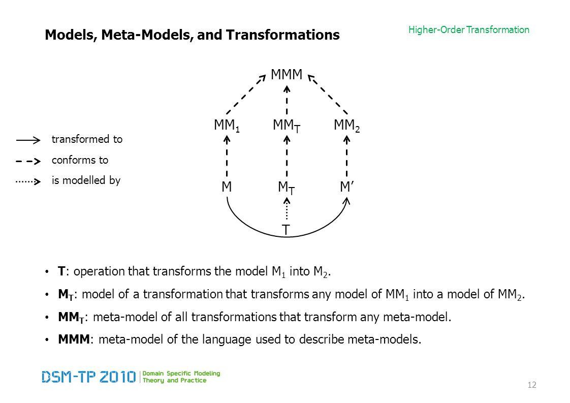 Higher-Order Transformation Models, Meta-Models, and Transformations T: operation that transforms the model M 1 into M 2.