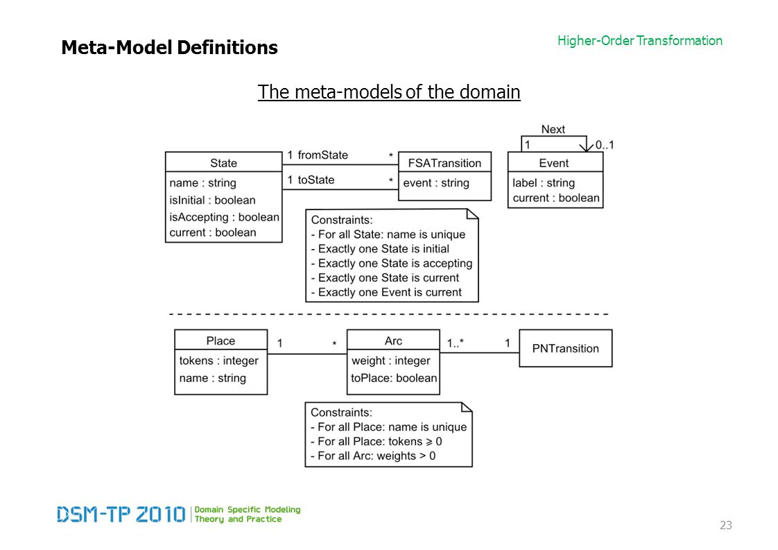 Higher-Order Transformation Meta-Model Definitions The meta-models of the domain 23