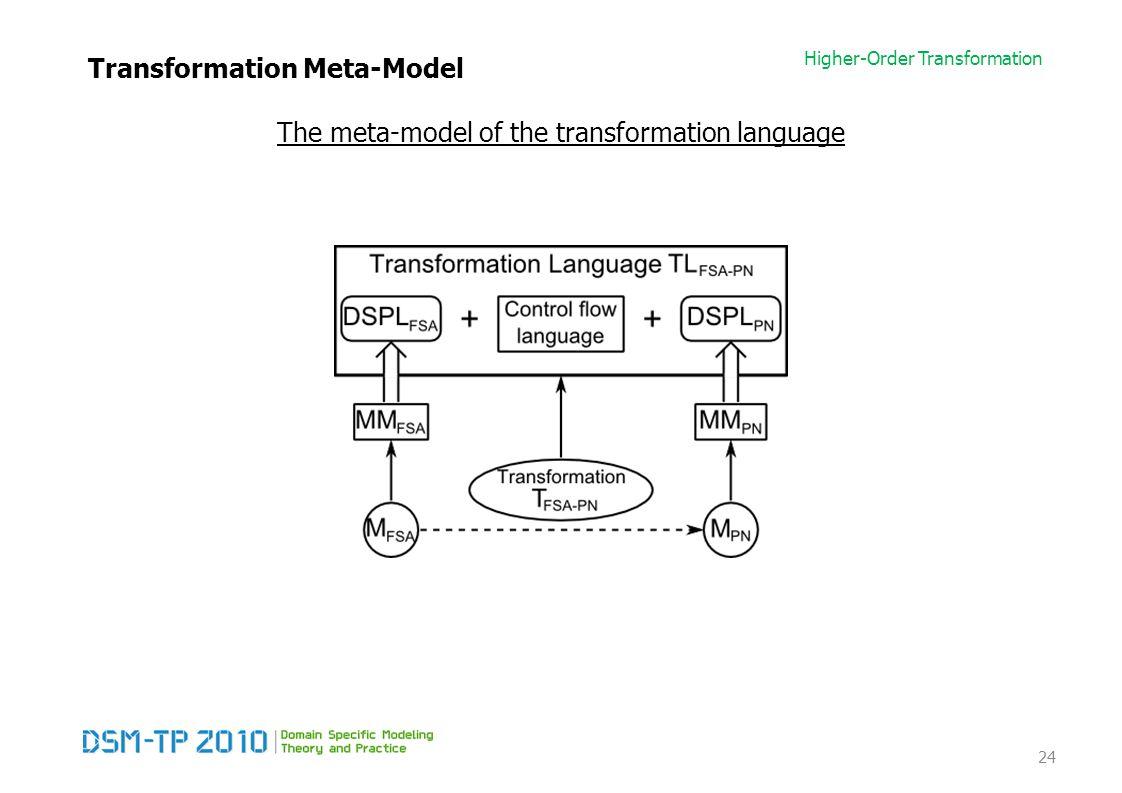 Higher-Order Transformation Transformation Meta-Model The meta-model of the transformation language 24