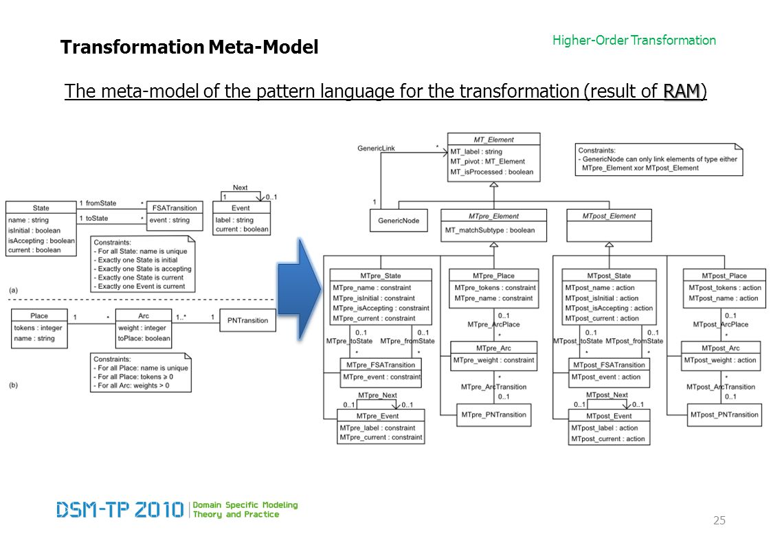 Higher-Order Transformation Transformation Meta-Model RAM The meta-model of the pattern language for the transformation (result of RAM) 25