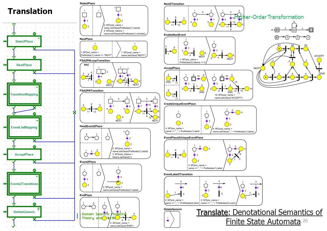 Higher-Order Transformation Translation 26 Translate Translate: Denotational Semantics of Finite State Automata
