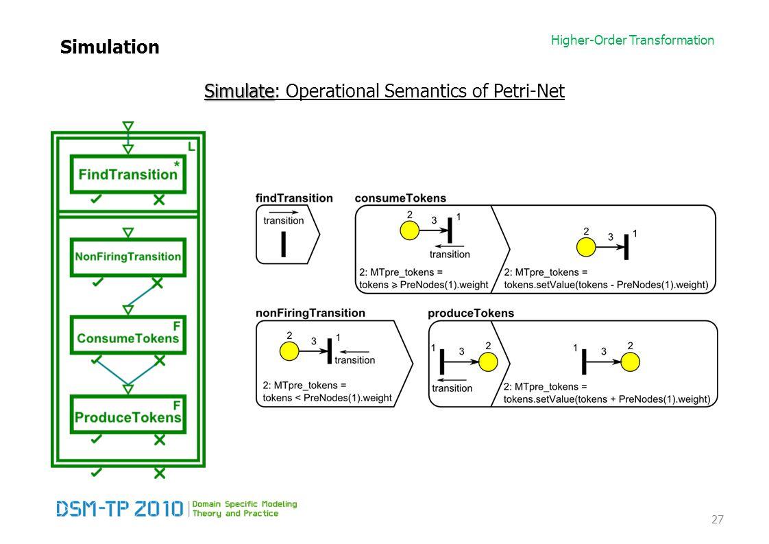 Higher-Order Transformation Simulation 27 Simulate Simulate: Operational Semantics of Petri-Net