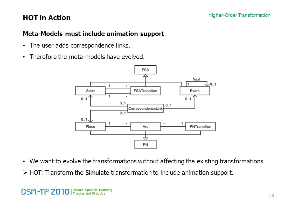 Higher-Order Transformation HOT in Action Meta-Models must include animation support The user adds correspondence links.