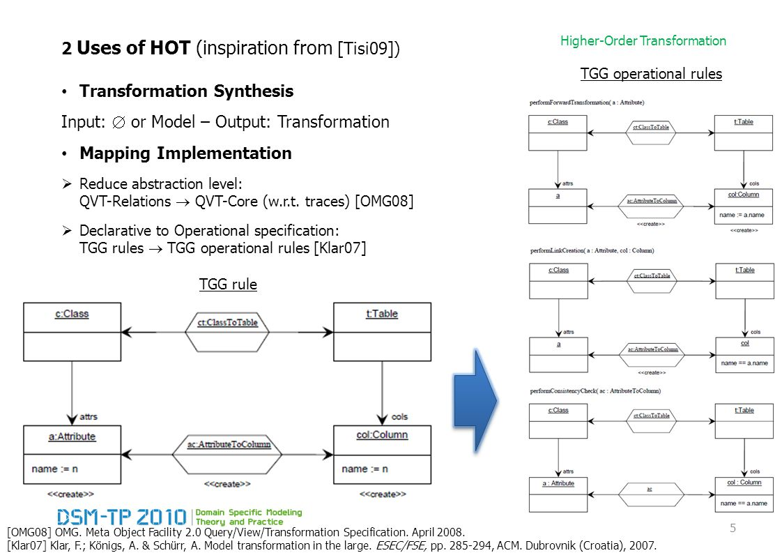 Higher-Order Transformation 2 Uses of HOT (inspiration from [Tisi09]) Transformation Synthesis Input:  or Model – Output: Transformation Mapping Implementation  Reduce abstraction level: QVT-Relations  QVT-Core (w.r.t.