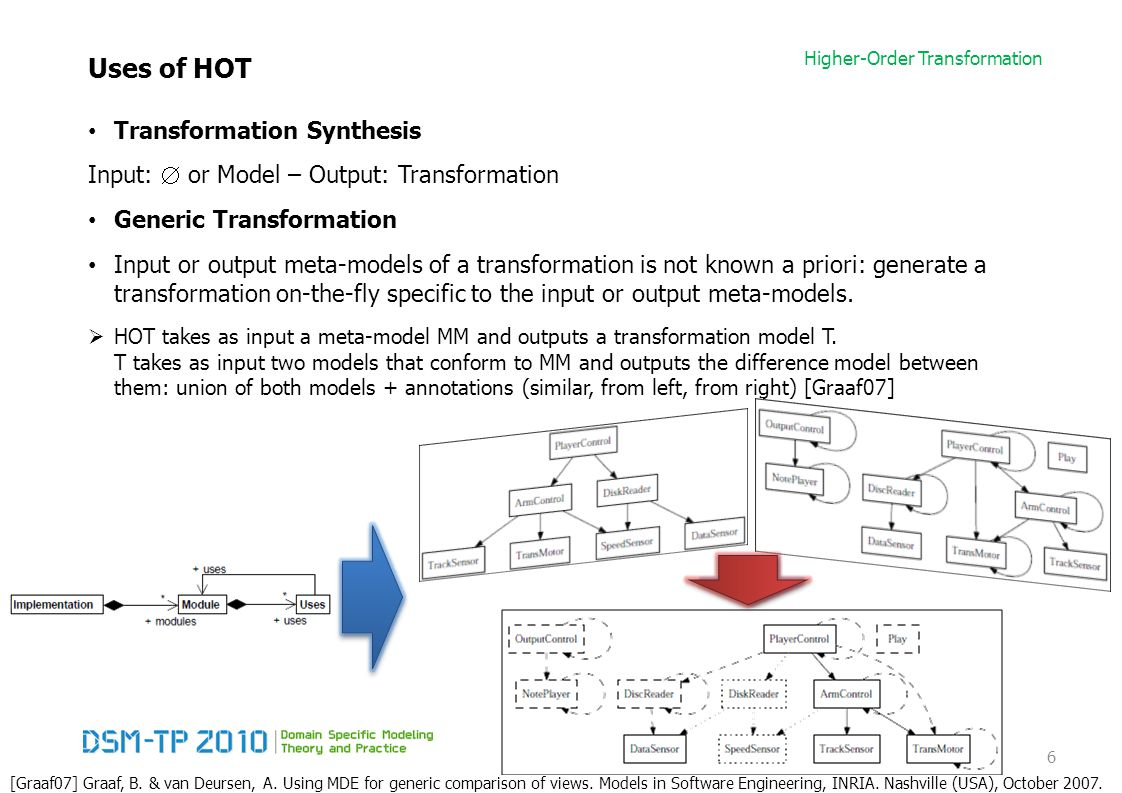 Higher-Order Transformation Uses of HOT Transformation Synthesis Input:  or Model – Output: Transformation Generic Transformation Input or output meta-models of a transformation is not known a priori: generate a transformation on-the-fly specific to the input or output meta-models.