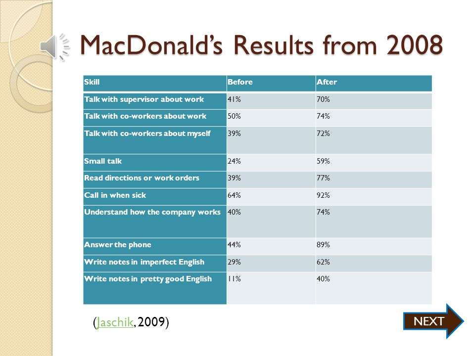 MacDonald's and the Non-English Speaking Workforce Curriculum is contextualized to interactions typical in a MacDonald's restaurant Classes are held in the break room during employees' paid time Students are provided a laptop The company covers all of the costs The results… (Jaschik, 2009)Jaschik NEXT