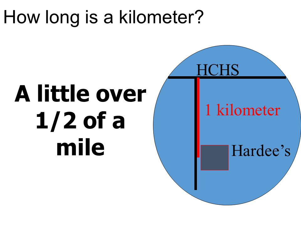 How long is a kilometer? A little over 1/2 of a mile 1 kilometer HCHS Hardee's