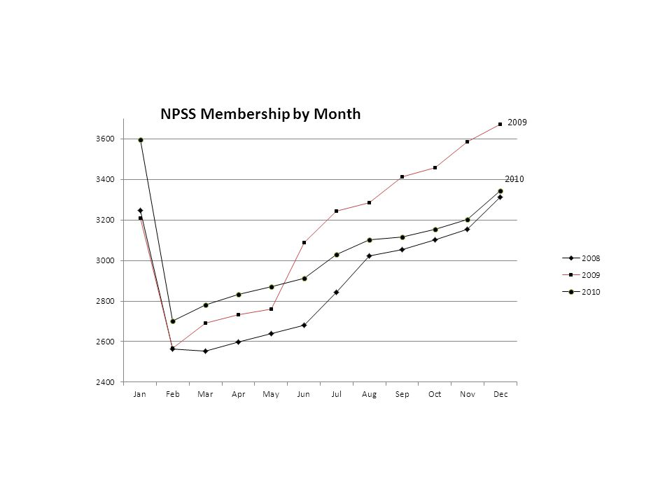 NPSS Measurement Gains 2008-2010 The previous slides have illustrated the losses in membership experienced by NPSS during the January and February periods beginning in the years 2008 through 2010.
