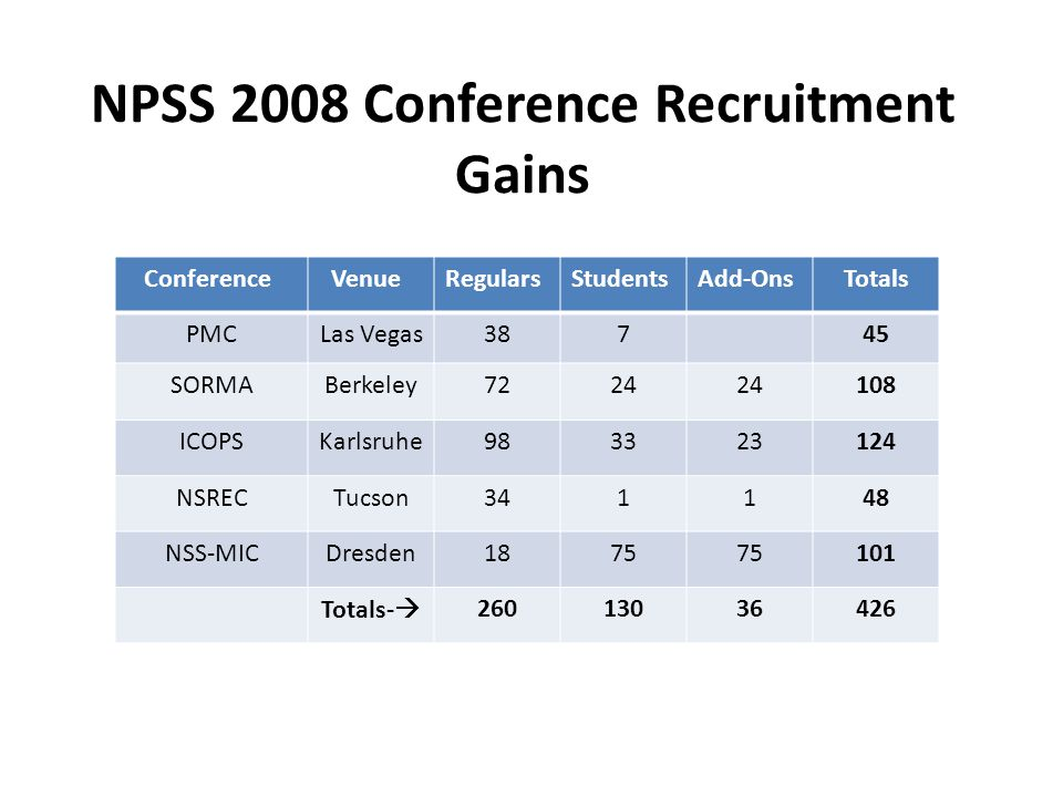 NPSS 2009 Conference Recruitment Gains Conference VenueRegularsStudents Add-Ons Totals PAC Vancouver 185 60 3 248 Real Time Beijing 25 16 1 42 ICOPS San Diego 77 1 78 SFE San Diego 42 3 45 ANIMMA Marseille 13 1 14 Pulsed PowerWashington 90 15 1 106 NSREC Quebec 21 5 26 NSS-MIC Orlando 28 68 21 117 Totals  481 159 36 676