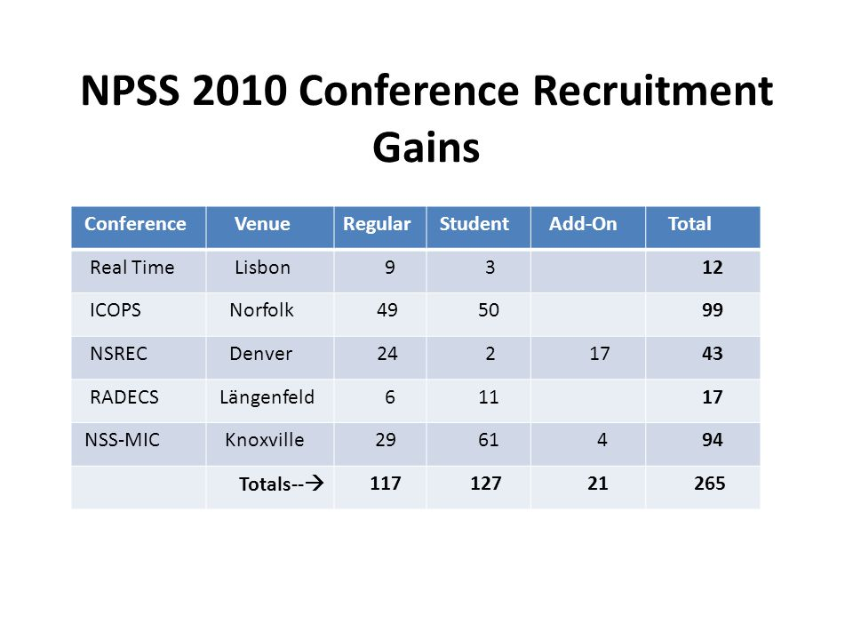 The period from Mar 1 to the end of December is one in which NPSS seeks new members by inviting people to join IEEE and NPSS at conferences.