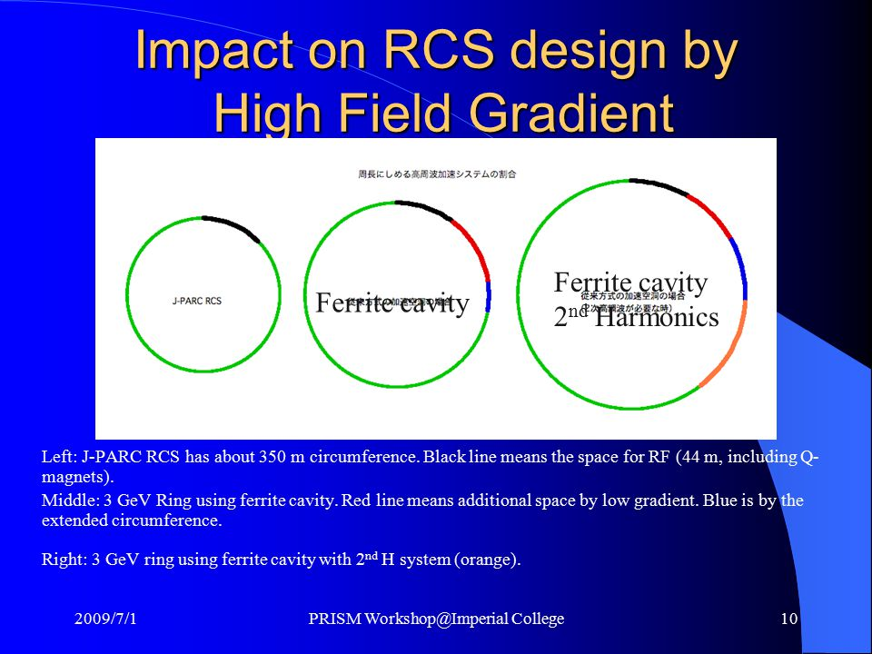 Impact on RCS design by High Field Gradient Left: J-PARC RCS has about 350 m circumference.
