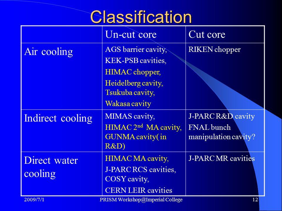 Classification Un-cut coreCut core Air cooling AGS barrier cavity, KEK-PSB cavities, HIMAC chopper, Heidelberg cavity, Tsukuba cavity, Wakasa cavity RIKEN chopper Indirect cooling MIMAS cavity, HIMAC 2 nd MA cavity, GUNMA cavity( in R&D) J-PARC R&D cavity FNAL bunch manipulation cavity.