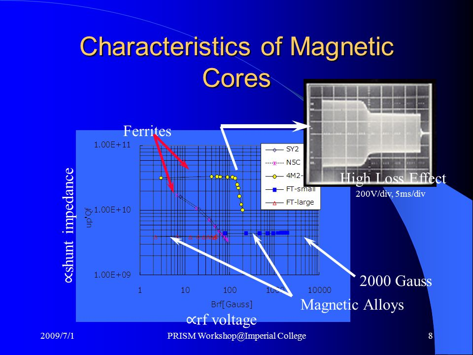 Characteristics of Magnetic Cores 200V/div, 5ms/div High Loss Effect Magnetic Alloys Ferrites 2000 Gauss 2009/7/1PRISM Workshop@Imperial College8 ∝ rf voltage ∝ shunt impedance