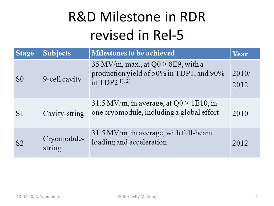 R&D Milestone in RDR revised in Rel-5 StageSubjectsMilestones to be achieved Year S09-cell cavity 35 MV/m, max., at Q0 ≥ 8E9, with a production yield of 50% in TDP1, and 90% in TDP2 1), 2) 2010/ 2012 S1Cavity-string 31.5 MV/m, in average, at Q0 ≥ 1E10, in one cryomodule, including a global effort 2010 S2 Cryomodule- string 31.5 MV/m, in average, with full-beam loading and acceleration 2012 10-07-20, A.