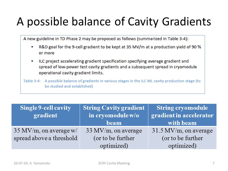 A possible balance of Cavity Gradients 10-07-20, A.