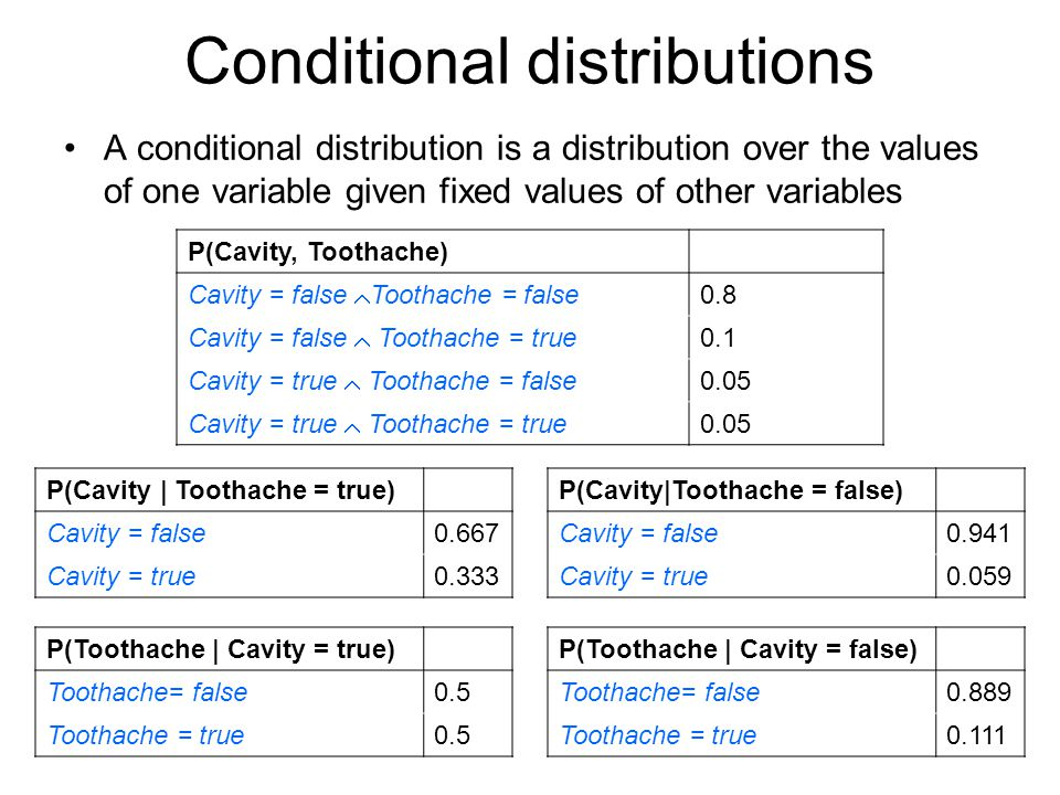 Conditional distributions A conditional distribution is a distribution over the values of one variable given fixed values of other variables P(Cavity, Toothache) Cavity = false  Toothache = false 0.8 Cavity = false  Toothache = true 0.1 Cavity = true  Toothache = false 0.05 Cavity = true  Toothache = true 0.05 P(Cavity | Toothache = true) Cavity = false0.667 Cavity = true0.333 P(Cavity|Toothache = false) Cavity = false0.941 Cavity = true0.059 P(Toothache | Cavity = true) Toothache= false0.5 Toothache = true0.5 P(Toothache | Cavity = false) Toothache= false0.889 Toothache = true0.111