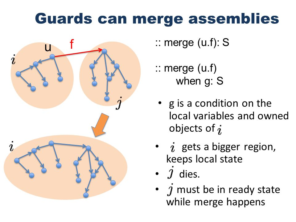 g is a condition on the local variables and owned objects of Guards can merge assemblies :: merge (u.f): S :: merge (u.f) when g: S u f gets a bigger region, keeps local state dies.