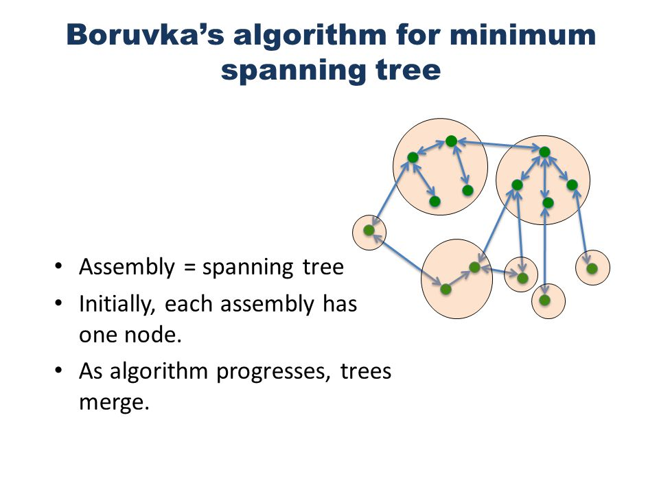 Boruvka's algorithm for minimum spanning tree Assembly = spanning tree Initially, each assembly has one node.