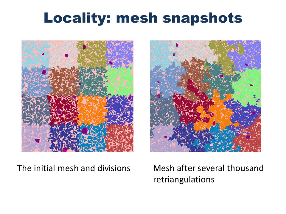 Locality: mesh snapshots The initial mesh and divisionsMesh after several thousand retriangulations