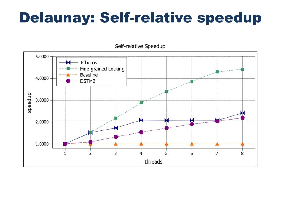 Delaunay: Self-relative speedup