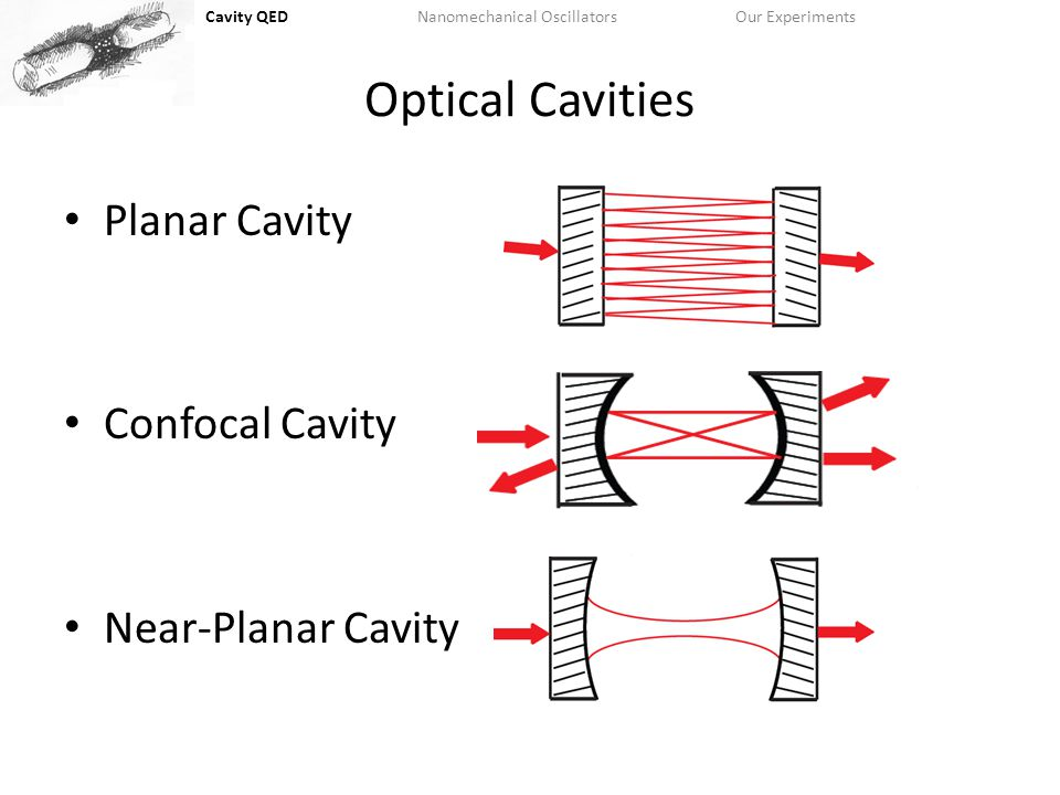 Cavity QEDNanomechanical OscillatorsOur Experiments Skipping the easy part… Sweep probe light to resonance with cavity Site dependent force excites a collective mode of oscillation.