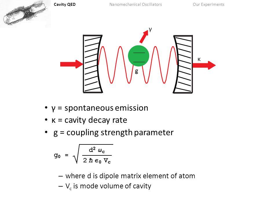 Cavity QEDNanomechanical OscillatorsOur Experiments The details Cavity ParametersOne Sided Cavity Balanced Cavity Cavity Finesse250,000450,000 Mirror Radius of Curvature5cm Cavity Length250um270um Cavity Mode Waist25um Aperture Half Width90um Cavity Half Linewidth1.2 MHz.65 MHz Maximum Coupling Strength13 MHz12 MHz Atomic Half Linewidth( 87 Rb)3 MHz Single Atom Cooperativity2337 Critical Photon Number.027.031 Photon Collection Efficiency.6.25 Tom Purdy AMO Seminar 2007